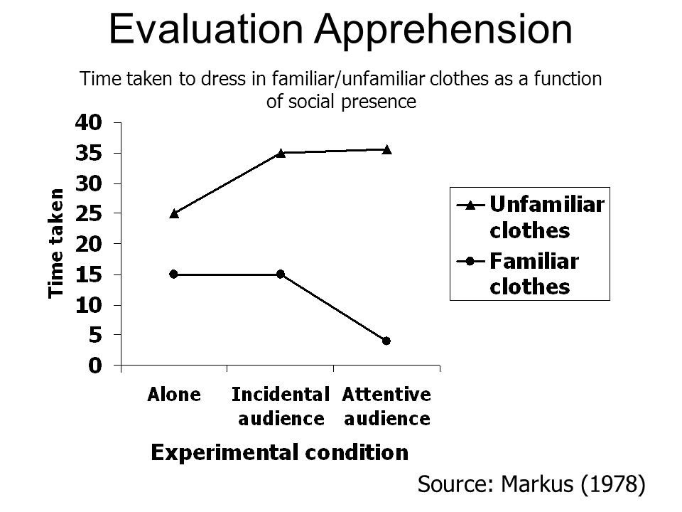 Evaluation Apprehension Source: Markus (1978) Time taken to dress in familiar/unfamiliar clothes as a function of social presence