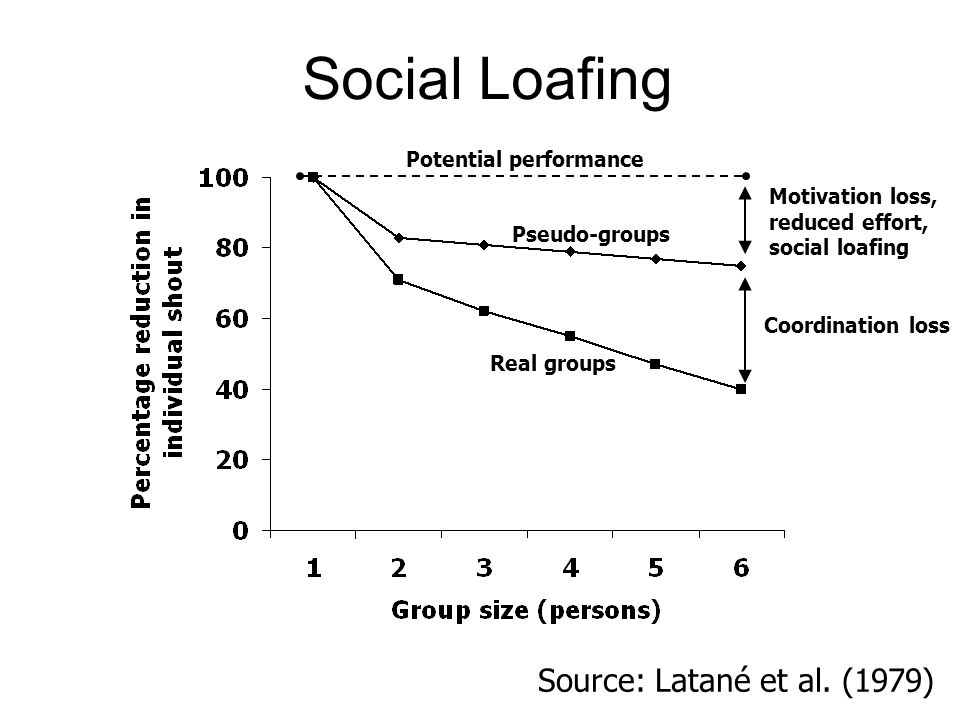Pseudo-groups Real groups Motivation loss, reduced effort, social loafing Coordination loss Source: Latané et al. (1979) Potential performance Social