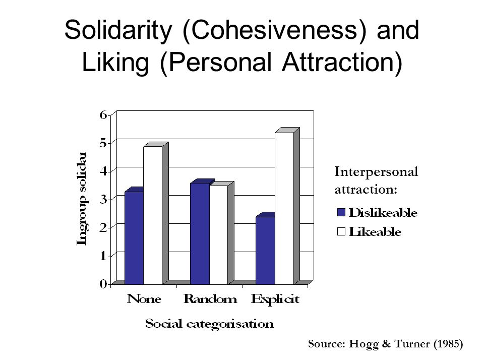 Solidarity (Cohesiveness) and Liking (Personal Attraction) Source: Hogg & Turner (1985) Interpersonal attraction: