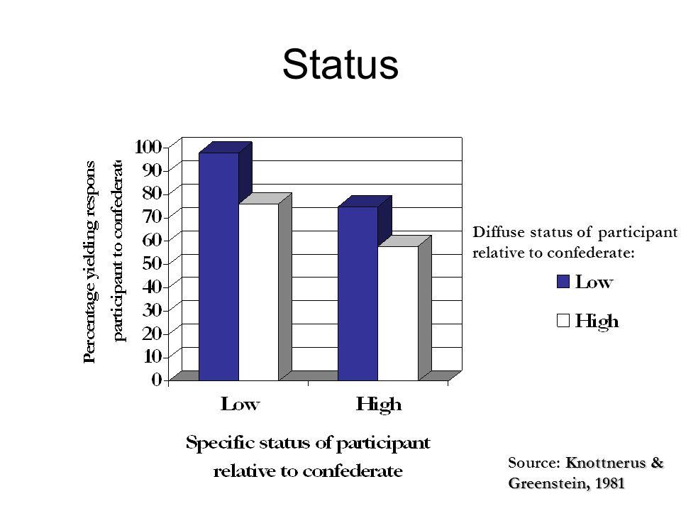 Status Diffuse status of participant relative to confederate: Knottnerus & Source: Knottnerus & Greenstein, 1981