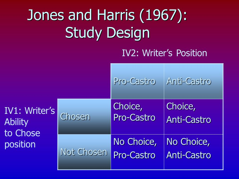 Jones and Harris (1967): Study Design Pro-CastroAnti-Castro Chosen Choice, Pro-Castro Choice,Anti-Castro Not Chosen No Choice, Pro-Castro Anti-Castro IV2: Writers Position IV1: Writers Ability to Chose position