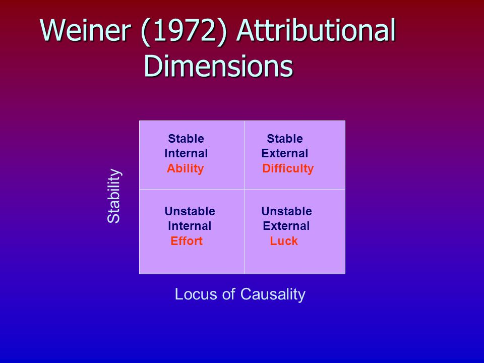 Weiner (1972) Attributional Dimensions Stability Locus of Causality Stable External Stable Internal Unstable Internal Unstable External AbilityDifficulty EffortLuck