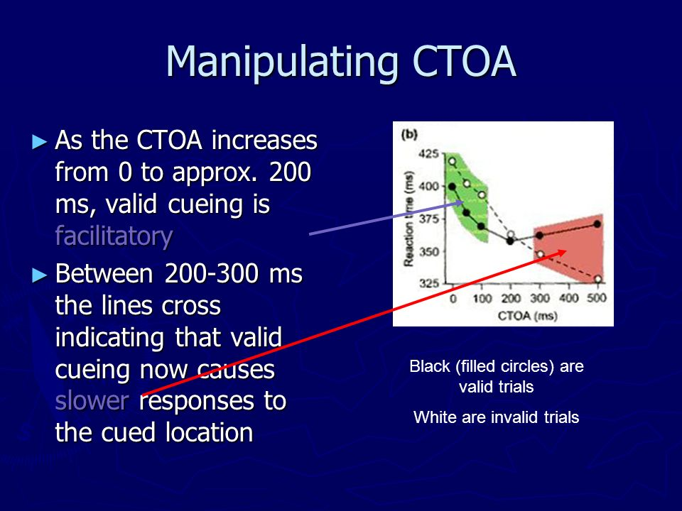 Manipulating CTOA As the CTOA increases from 0 to approx. 200 ms, valid cueing is facilitatory As the CTOA increases from 0 to approx. 200 ms, valid c