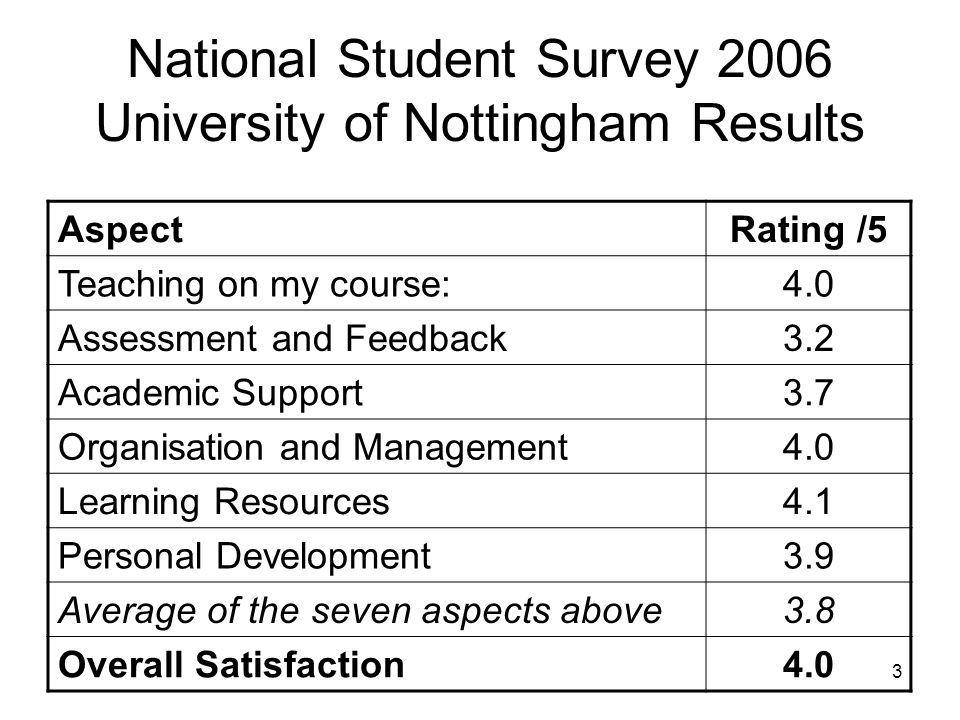 3 National Student Survey 2006 University of Nottingham Results AspectRating /5 Teaching on my course:4.0 Assessment and Feedback3.2 Academic Support3.7 Organisation and Management4.0 Learning Resources4.1 Personal Development3.9 Average of the seven aspects above3.8 Overall Satisfaction4.0