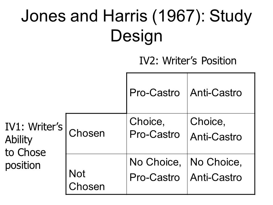 Jones and Harris (1967): Study Design Pro-CastroAnti-Castro Chosen Choice, Pro-Castro Choice, Anti-Castro Not Chosen No Choice, Pro-Castro No Choice, Anti-Castro IV2: Writers Position IV1: Writers Ability to Chose position