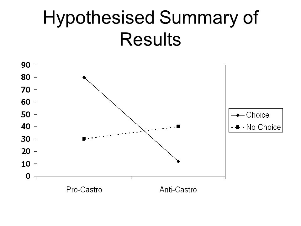 Hypothesised Summary of Results