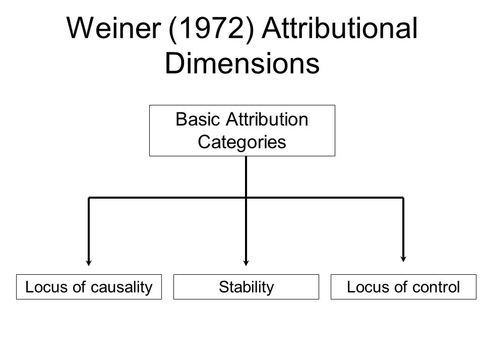 Weiner (1972) Attributional Dimensions Locus of causalityLocus of controlStability Basic Attribution Categories