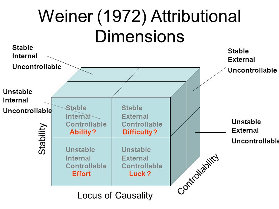 Weiner (1972) Attributional Dimensions Stable Internal Controllable Stable External Controllable Unstable Internal Controllable Unstable External Controllable Stability Locus of Causality Controllability Stable External Uncontrollable Unstable External Uncontrollable Stable Internal Uncontrollable Unstable Internal Uncontrollable Stable External Controllable Stable Internal Controllable Unstable Internal Controllable Unstable External Controllable AbilityDifficulty EffortLuck .