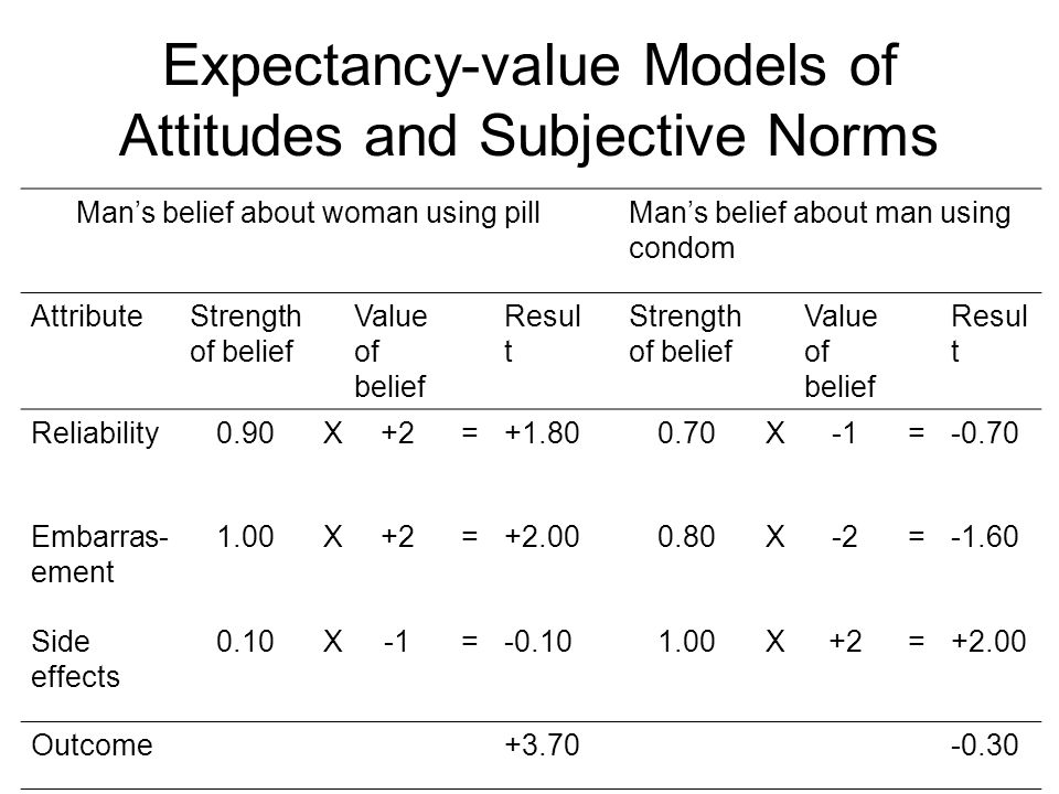 Expectancy-value Models of Attitudes and Subjective Norms Mans belief about woman using pillMans belief about man using condom AttributeStrength of be