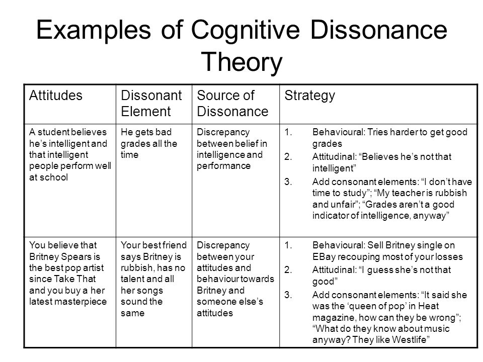 Examples of Cognitive Dissonance Theory AttitudesDissonant Element Source of Dissonance Strategy A student believes hes intelligent and that intellige