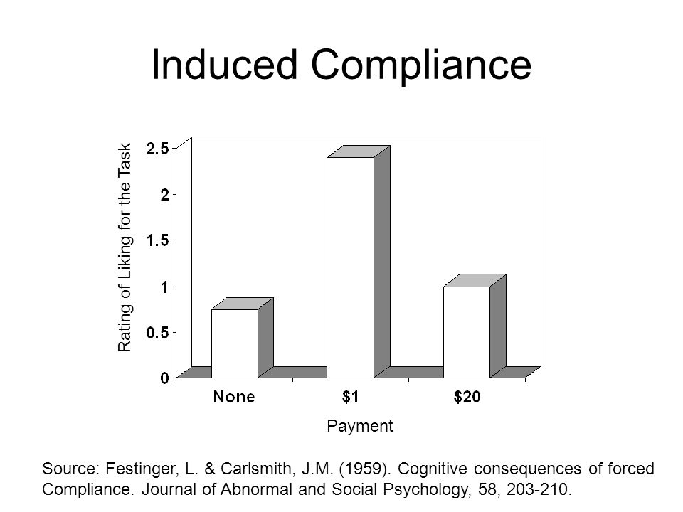 Induced Compliance Payment Rating of Liking for the Task Source: Festinger, L. & Carlsmith, J.M. (1959). Cognitive consequences of forced Compliance.