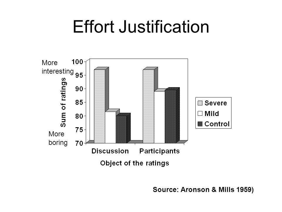 Effort Justification Source: Aronson & Mills 1959) More interesting More boring