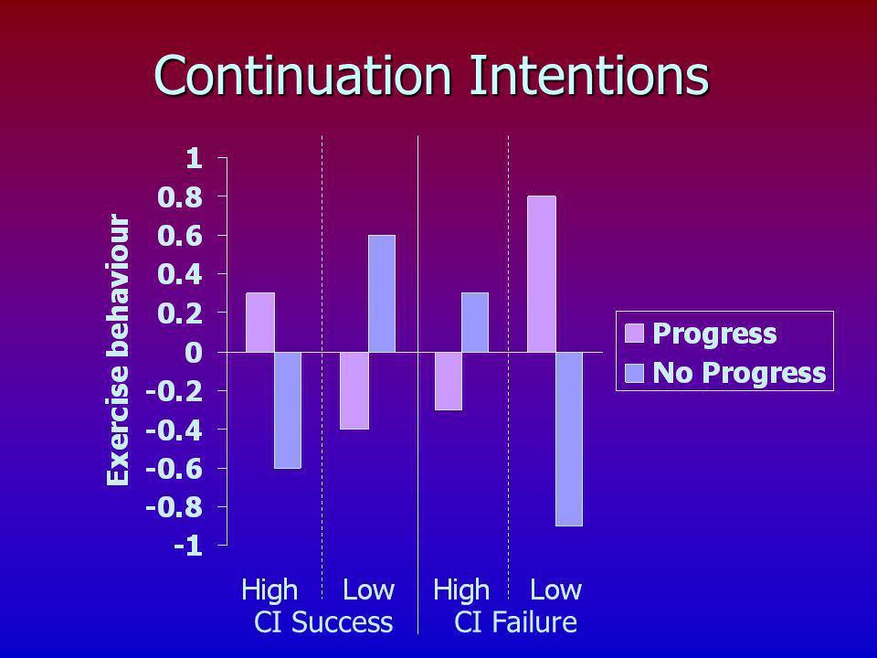 CI SuccessCI Failure Continuation Intentions