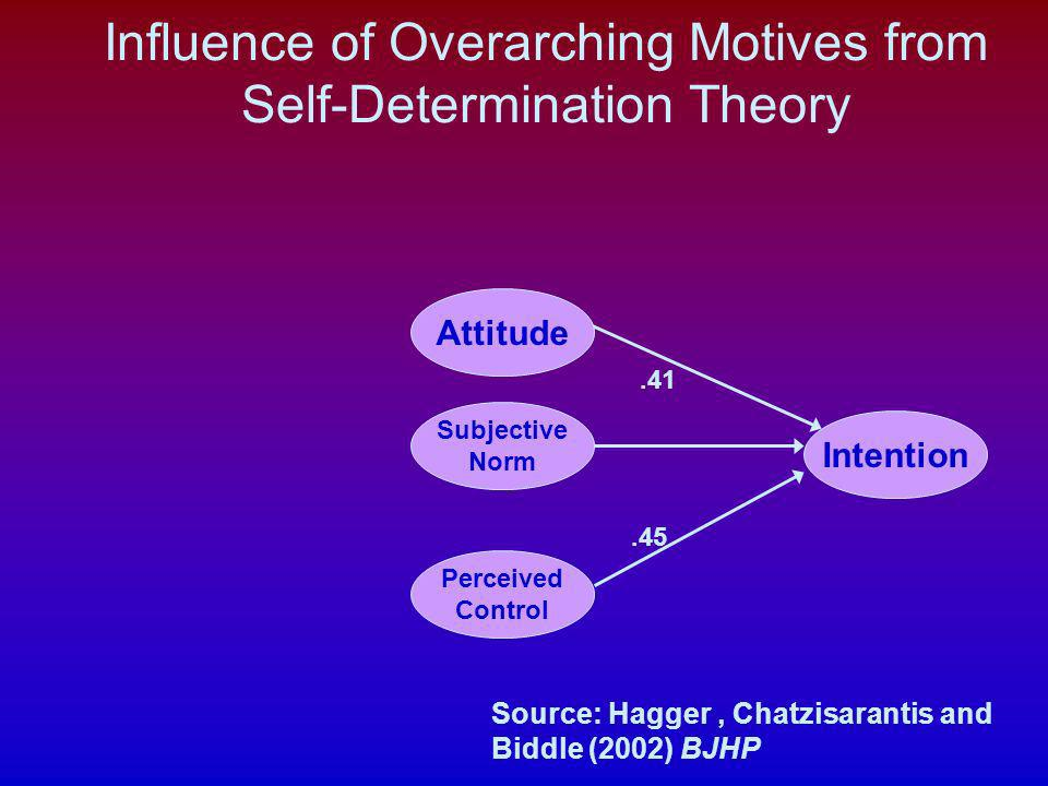 Influence of Overarching Motives from Self-Determination Theory Source: Hagger, Chatzisarantis and Biddle (2002) BJHP Intention Perceived Control Atti