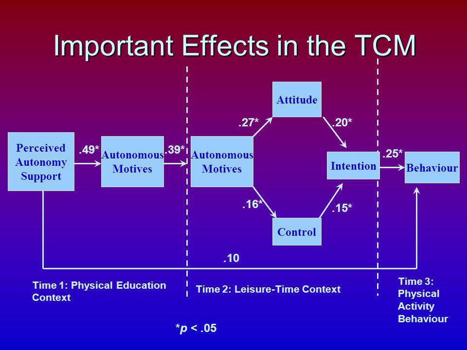 Important Effects in the TCM Control Behaviour.27* Perceived Autonomy Support Autonomous Motives Autonomous Motives.25*.39*.49*.10 Attitude Intention.