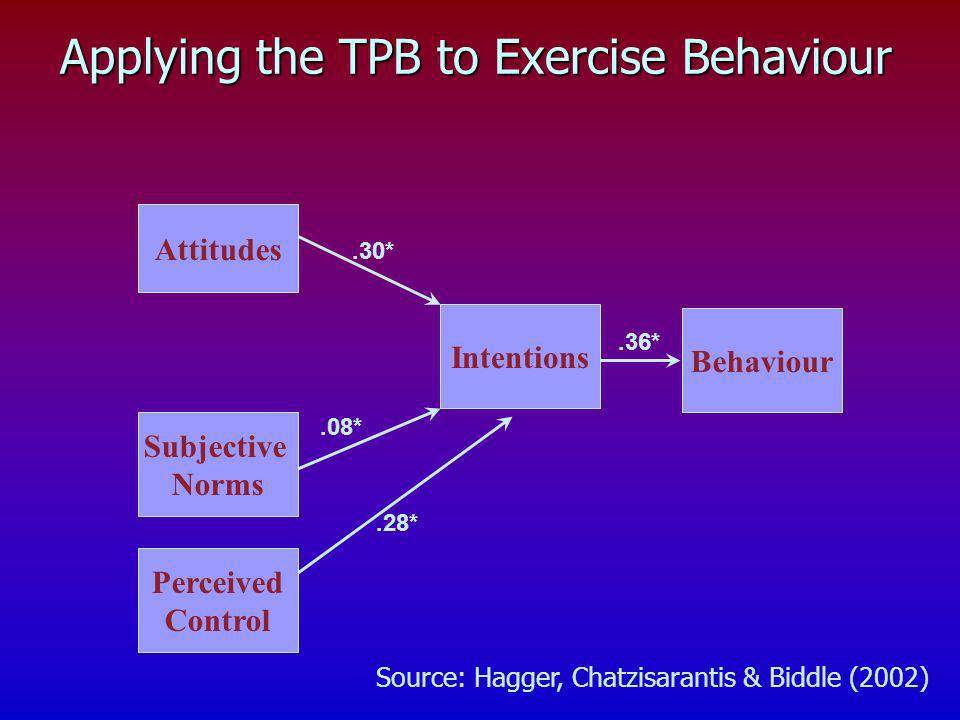 Applying the TPB to Exercise Behaviour Perceived Control Attitudes Subjective Norms Intentions Behaviour.30*.36*.28*.08* Source: Hagger, Chatzisaranti