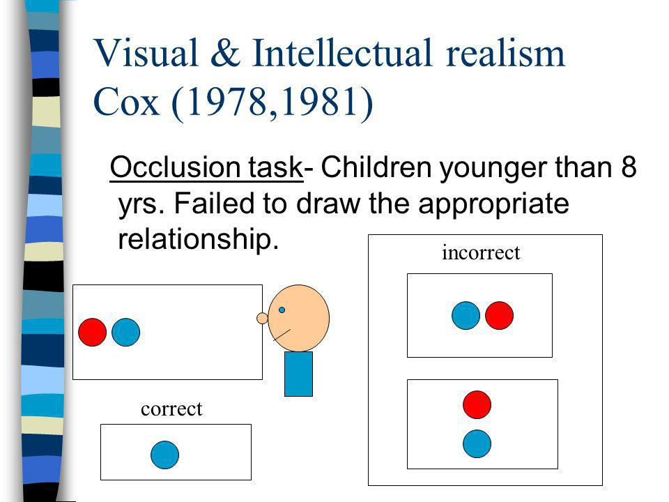 Visual & Intellectual realism Cox (1978,1981) Occlusion task- Children younger than 8 yrs. Failed to draw the appropriate relationship. correct incorr