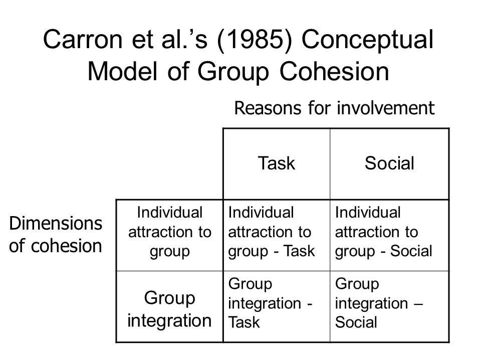 Carron et al.s (1985) Conceptual Model of Group Cohesion TaskSocial Individual attraction to group Individual attraction to group - Task Individual attraction to group - Social Group integration Group integration - Task Group integration – Social Reasons for involvement Dimensions of cohesion