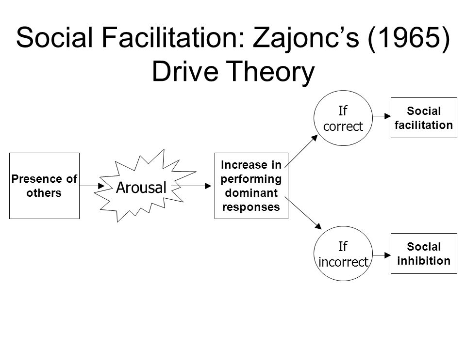 Social Facilitation: Zajoncs (1965) Drive Theory Presence of others If correct If incorrect Social facilitation Social inhibition Increase in performing dominant responses Arousal