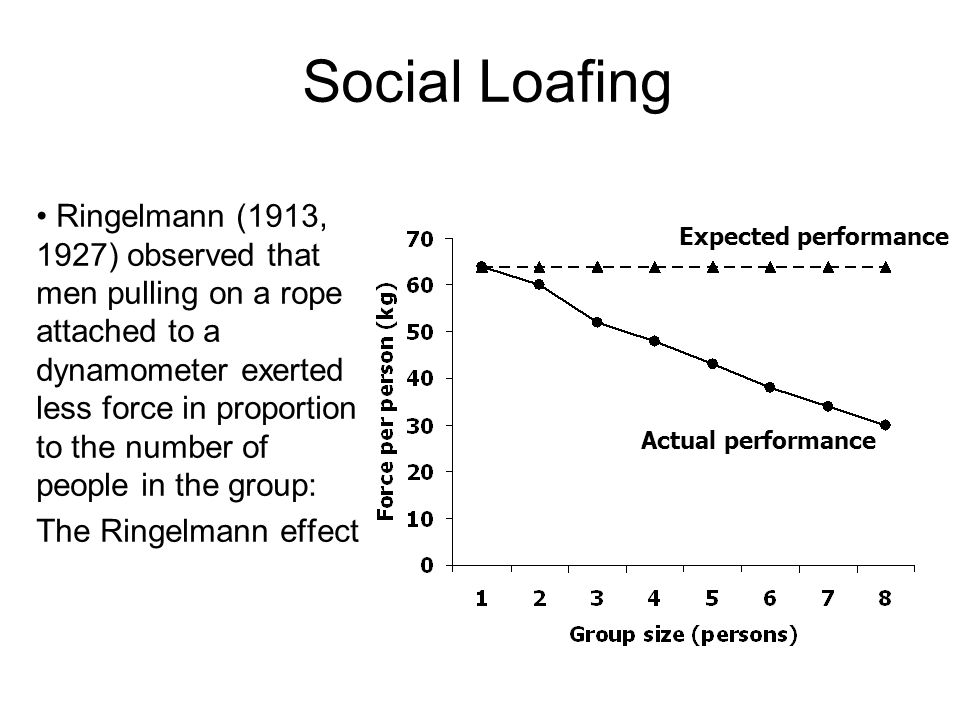 Social Loafing Ringelmann (1913, 1927) observed that men pulling on a rope attached to a dynamometer exerted less force in proportion to the number of people in the group: The Ringelmann effect Expected performance Actual performance