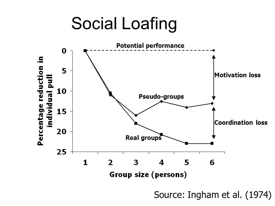 Pseudo-groups Real groups Motivation loss Coordination loss Source: Ingham et al.