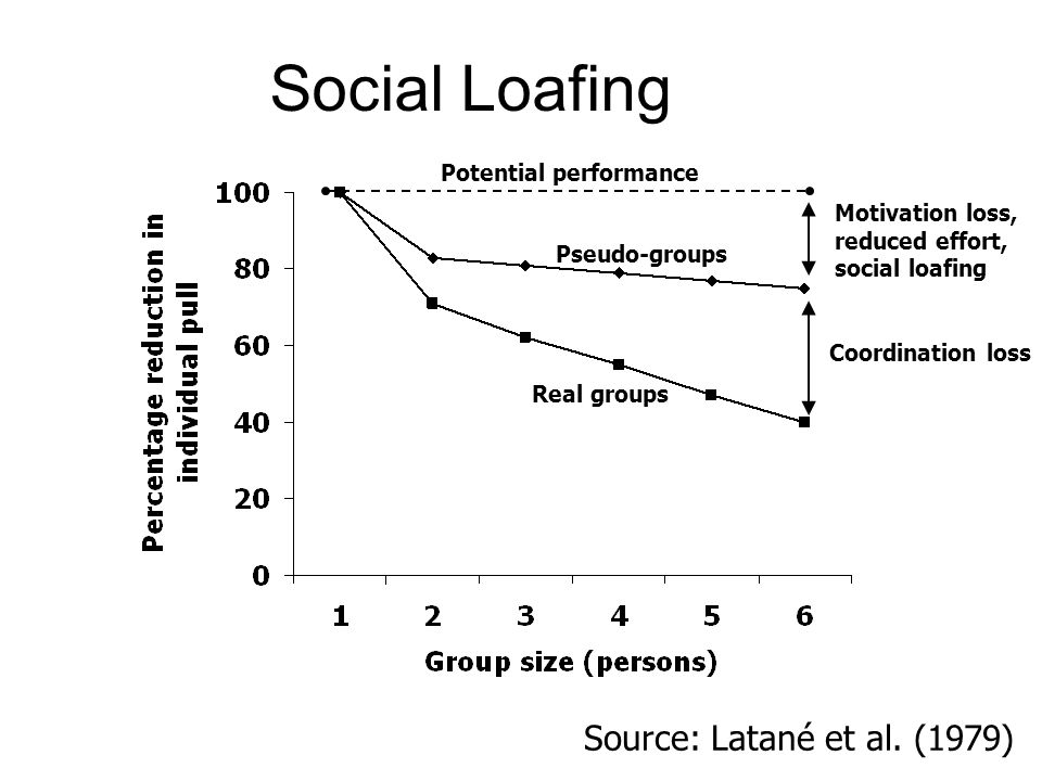 Pseudo-groups Real groups Motivation loss, reduced effort, social loafing Coordination loss Source: Latané et al.