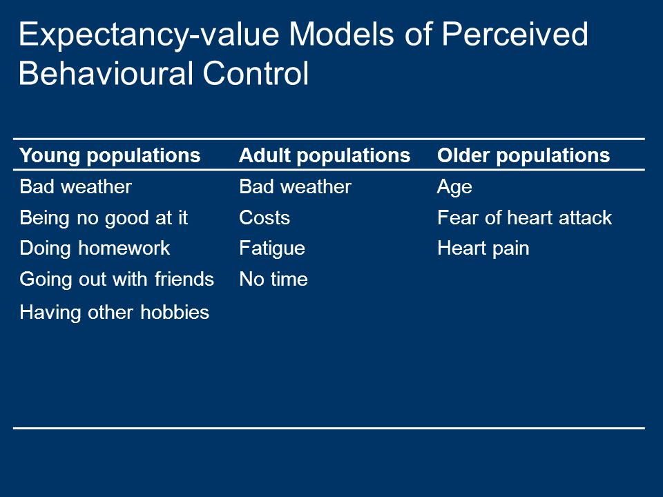 Expectancy-value Models of Perceived Behavioural Control Young populationsAdult populationsOlder populations Bad weather Age Being no good at itCostsF