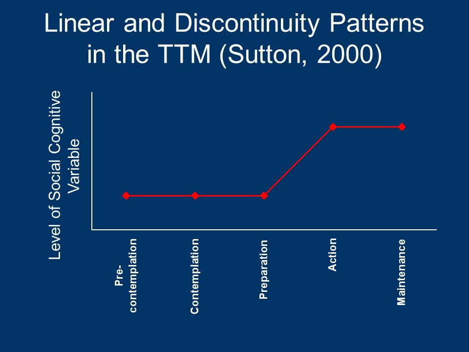 Linear and Discontinuity Patterns in the TTM (Sutton, 2000) Level of Social Cognitive Variable