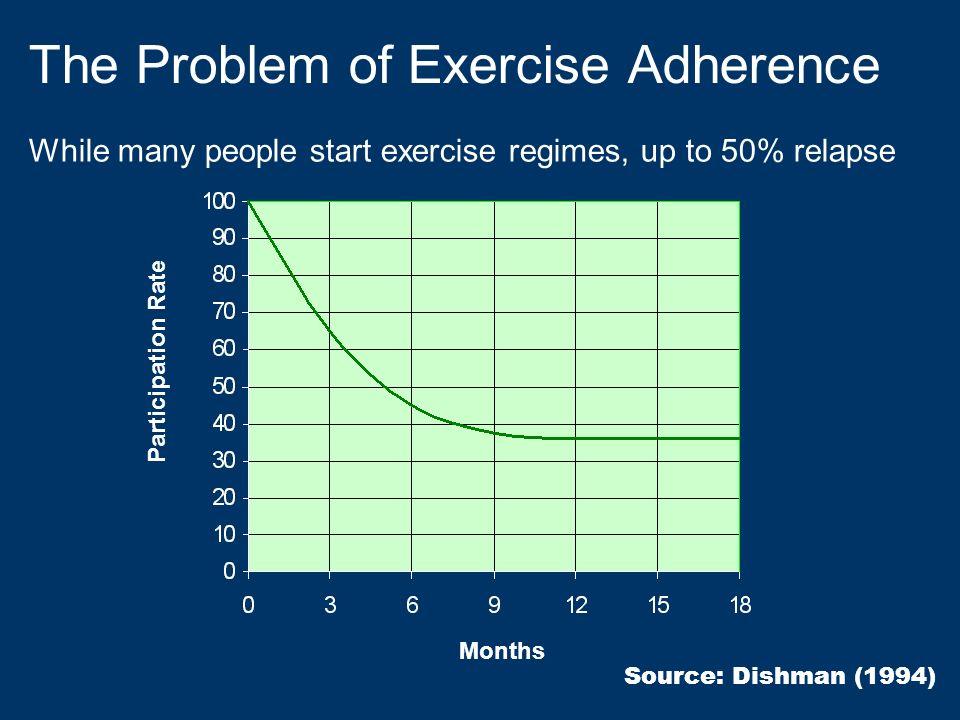 Steep drop-off in exercise participation after 6 months Sallis et al.