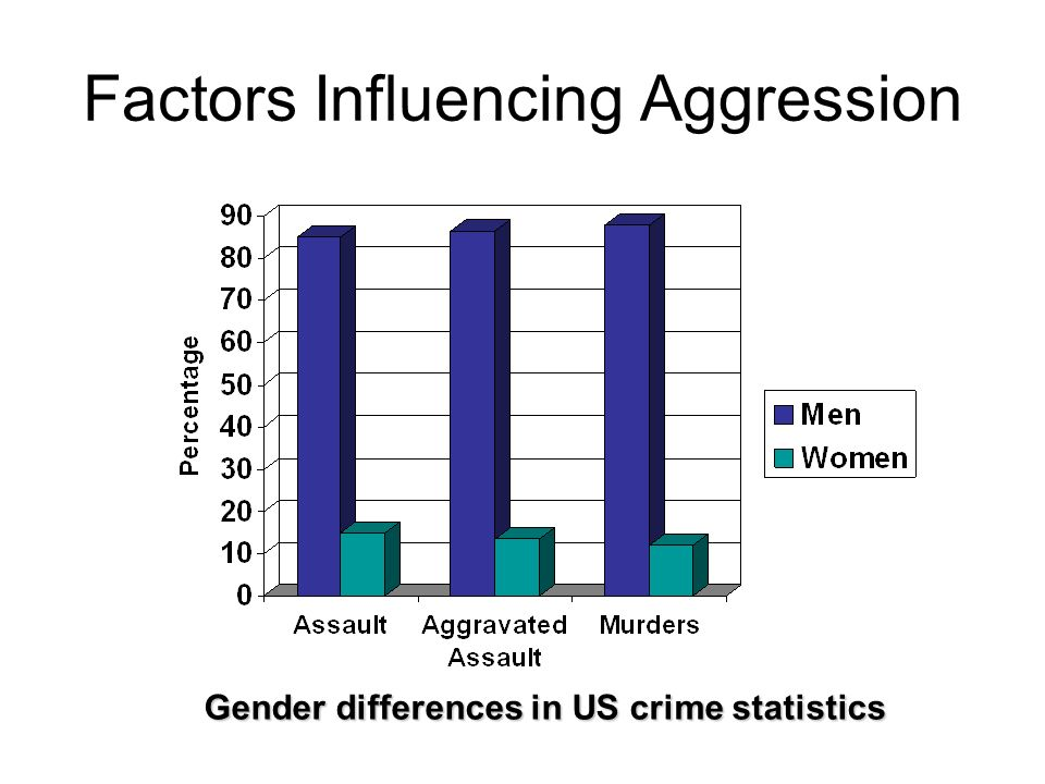 Factors Influencing Aggression Gender differences in US crime statistics