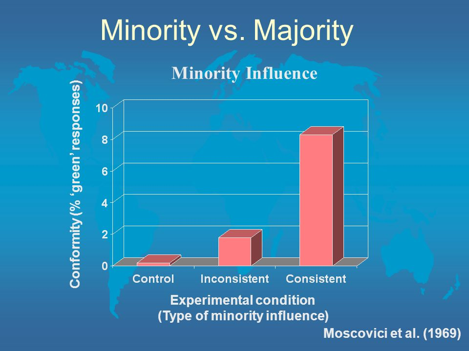 Minority Influence Minority vs. Majority Conformity (% green responses) Experimental condition (Type of minority influence) Moscovici et al. (1969)