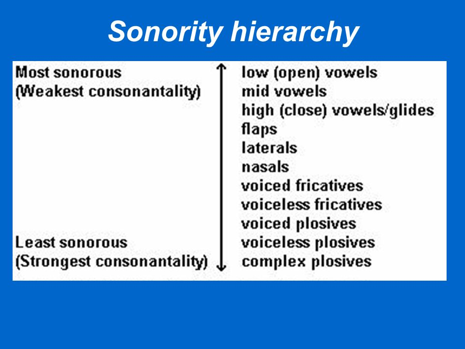 Sonority hierarchy