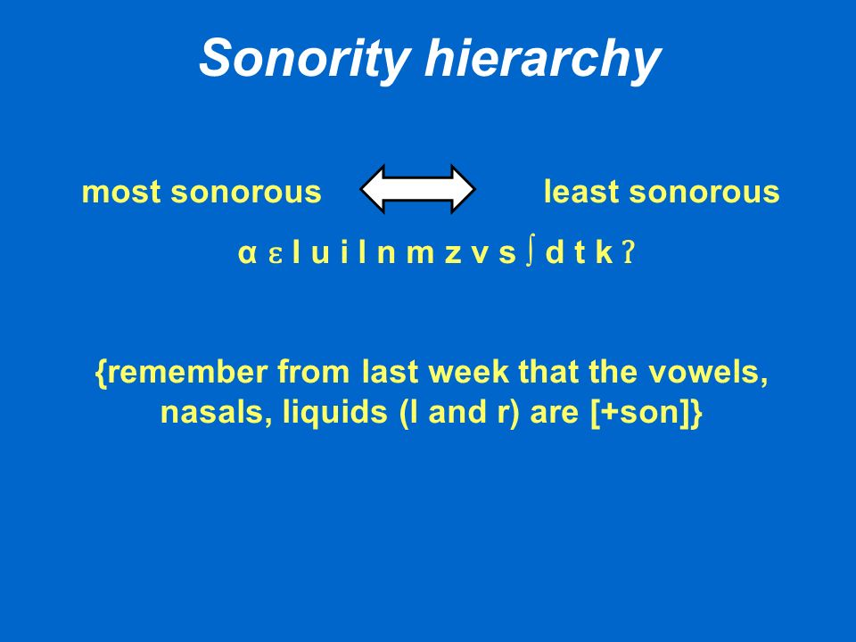 most sonorous least sonorous α ɛ I u i l n m z v s d t k ʔ {remember from last week that the vowels, nasals, liquids (l and r) are [+son]}