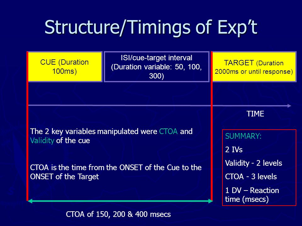 Structure/Timings of Expt CUE (Duration 100ms) ISI/cue-target interval (Duration variable: 50, 100, 300) TARGET (Duration 2000ms or until response) TIME The 2 key variables manipulated were CTOA and Validity of the cue CTOA is the time from the ONSET of the Cue to the ONSET of the Target CTOA of 150, 200 & 400 msecs SUMMARY: 2 IVs Validity - 2 levels CTOA - 3 levels 1 DV – Reaction time (msecs)