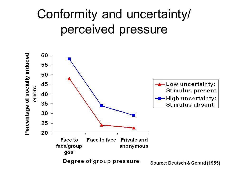 Conformity and uncertainty/ perceived pressure Source: Deutsch & Gerard (1955)