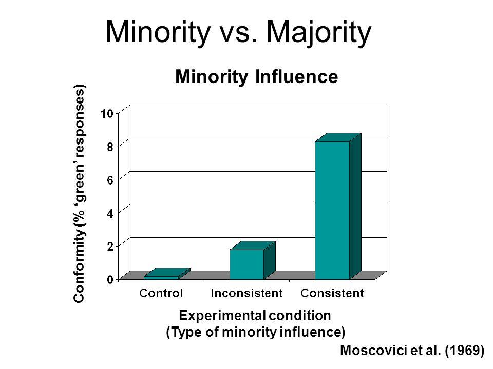 Minority Influence Minority vs.