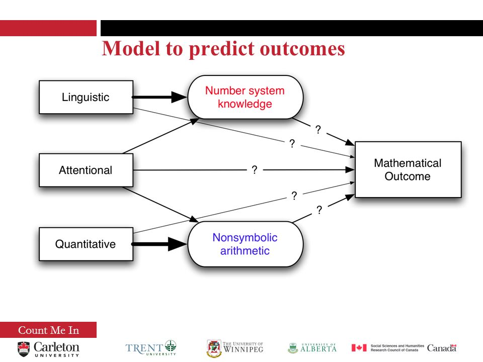 Count Me In Model to predict outcomes