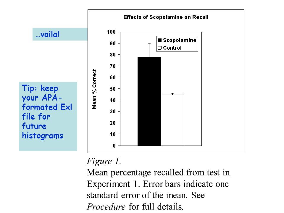 …voila. Figure 1. Mean percentage recalled from test in Experiment 1.