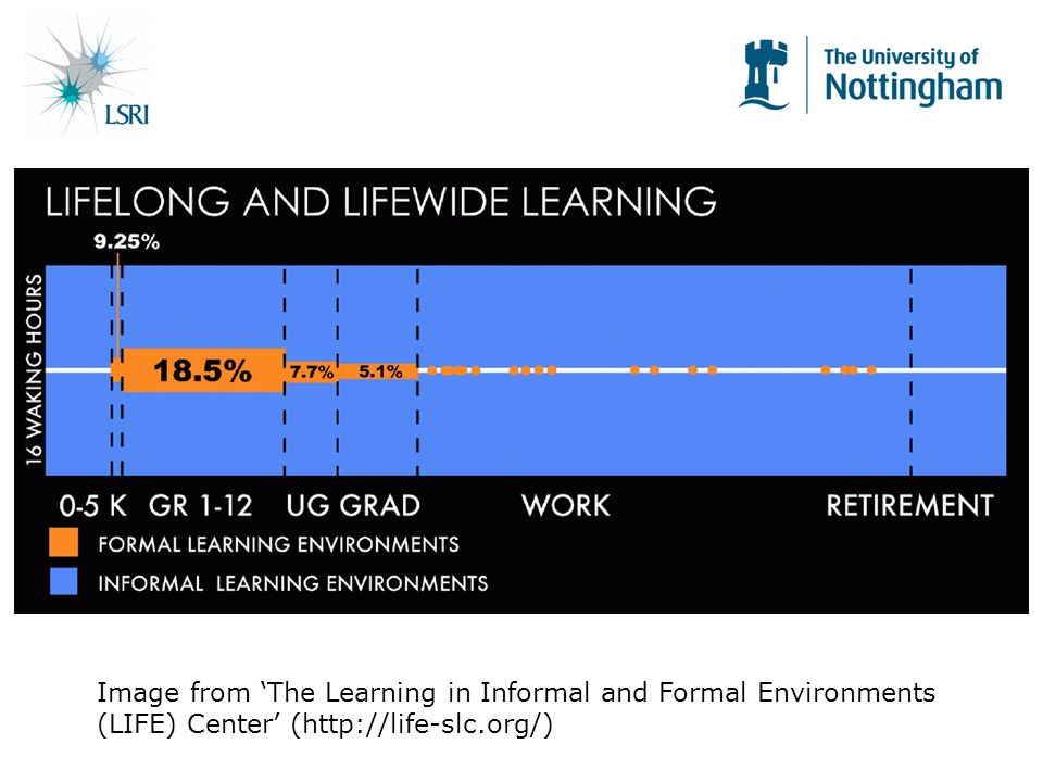 Image from The Learning in Informal and Formal Environments (LIFE) Center (