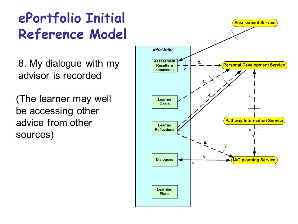 ePortfolio Initial Reference Model 8. My dialogue with my advisor is recorded (The learner may well be accessing other advice from other sources)