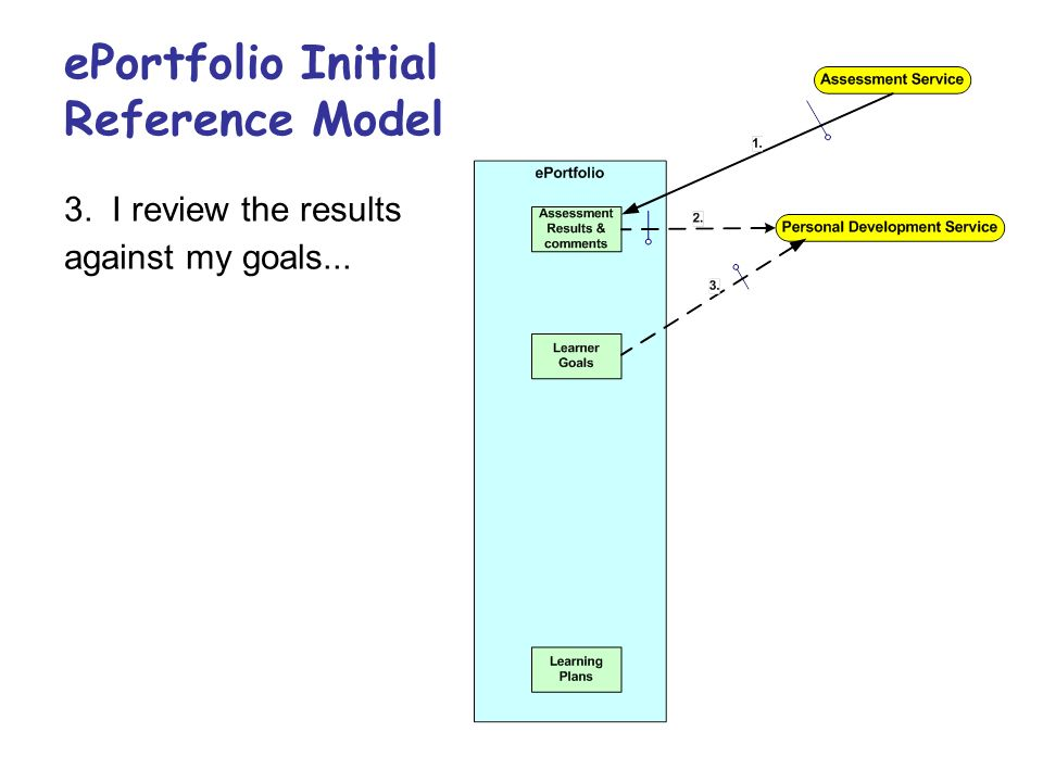 ePortfolio Initial Reference Model 3.I review the results against my goals...