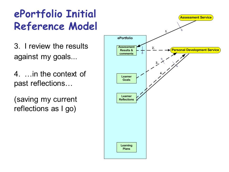 ePortfolio Initial Reference Model 3. I review the results against my goals...
