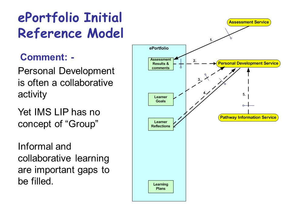 ePortfolio Initial Reference Model Personal Development is often a collaborative activity Yet IMS LIP has no concept of Group Informal and collaborative learning are important gaps to be filled.