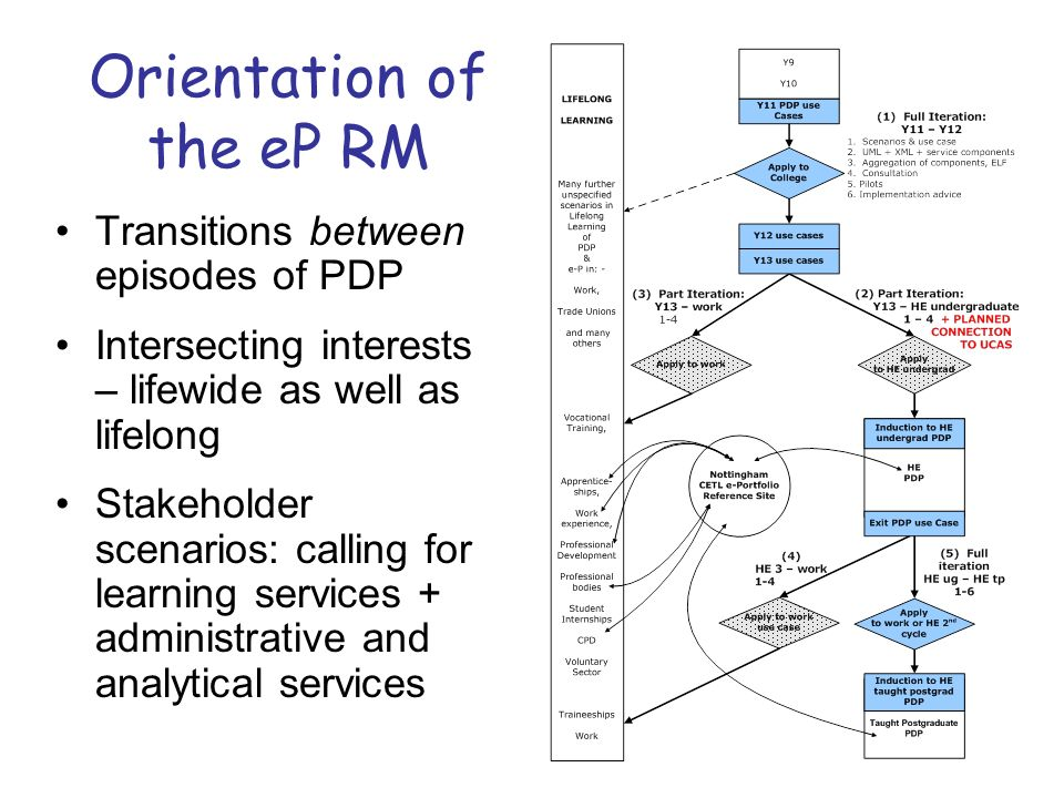 Orientation of the eP RM Transitions between episodes of PDP Intersecting interests – lifewide as well as lifelong Stakeholder scenarios: calling for learning services + administrative and analytical services