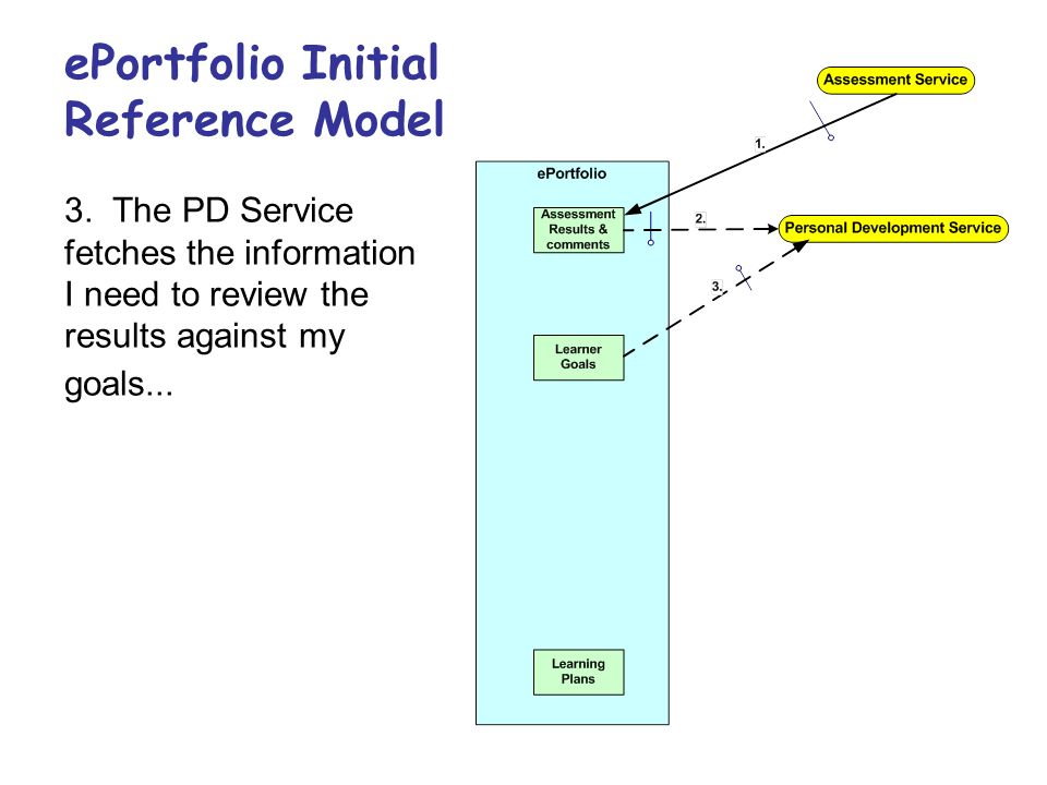 ePortfolio Initial Reference Model 3. The PD Service fetches the information I need to review the results against my goals...