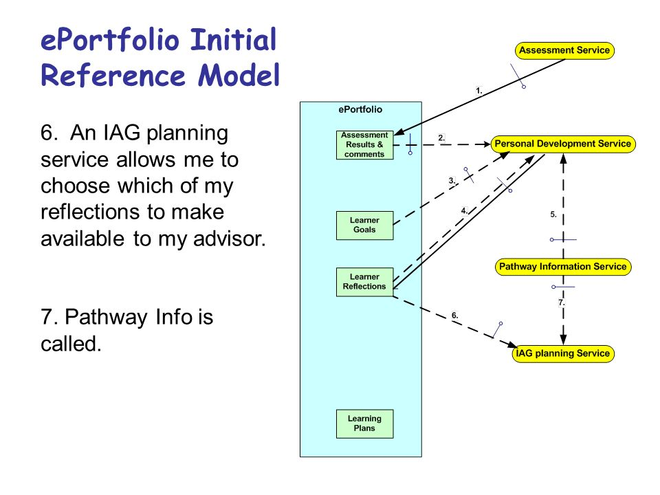 ePortfolio Initial Reference Model 7. Pathway Info is called. 6. An IAG planning service allows me to choose which of my reflections to make available