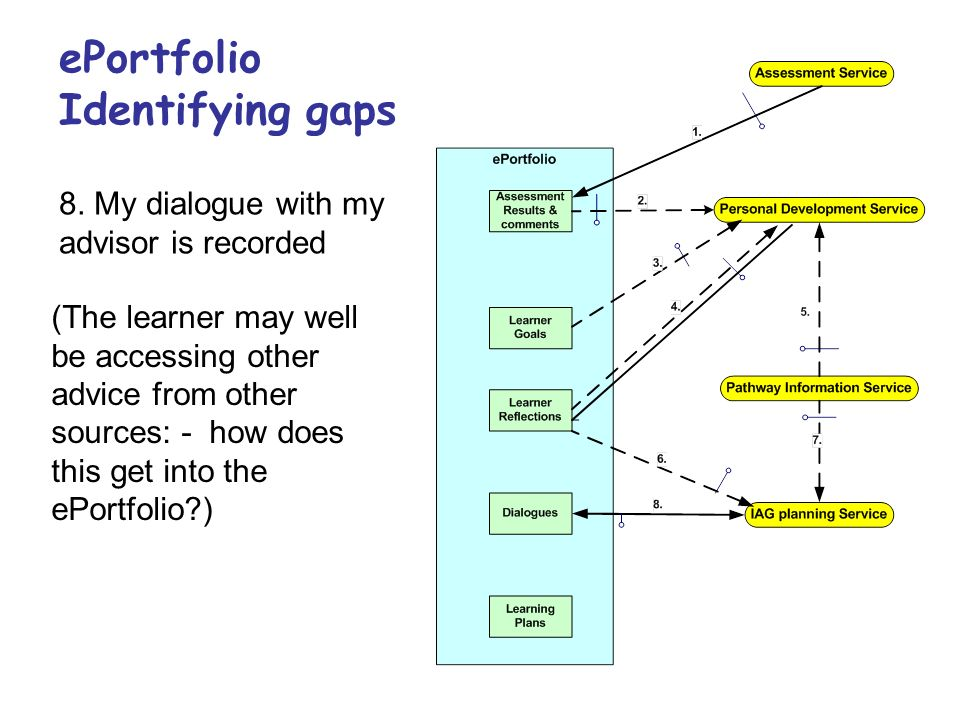 ePortfolio Identifying gaps 8. My dialogue with my advisor is recorded (The learner may well be accessing other advice from other sources: - how does