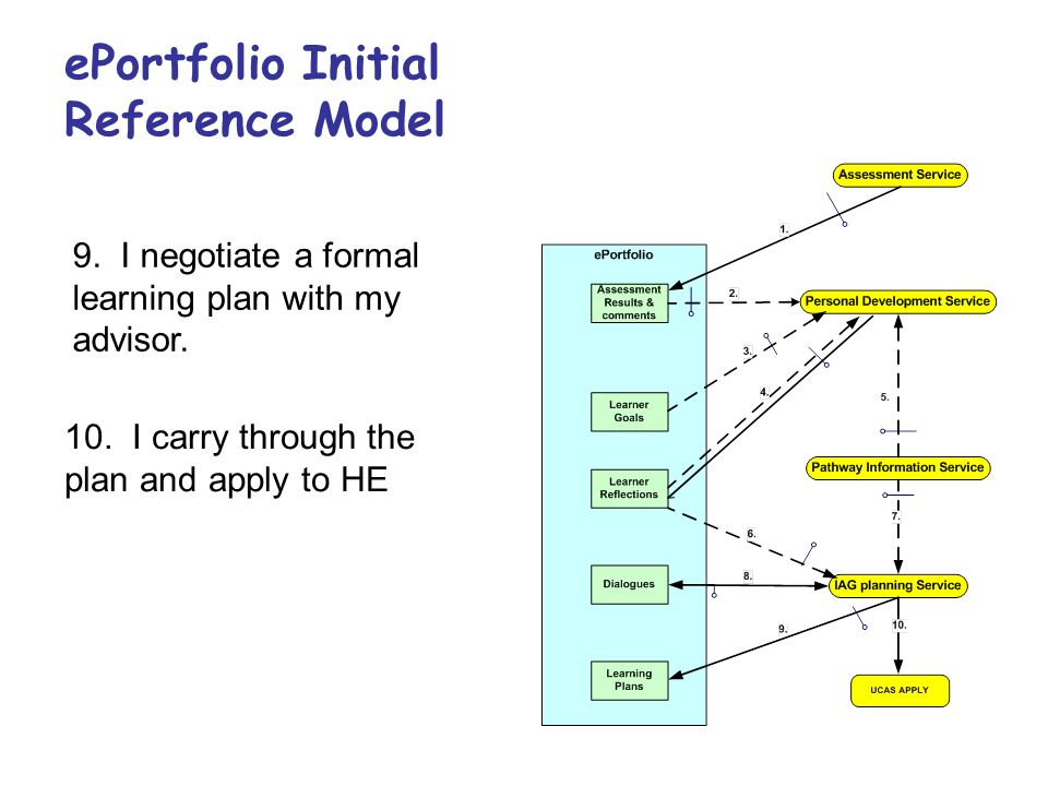 ePortfolio Initial Reference Model 9. I negotiate a formal learning plan with my advisor. 10. I carry through the plan and apply to HE