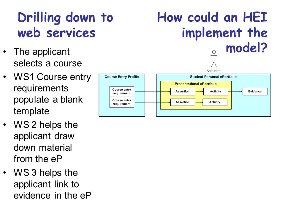 Drilling down to web services How could an HEI implement the model? The applicant selects a course WS1 Course entry requirements populate a blank temp
