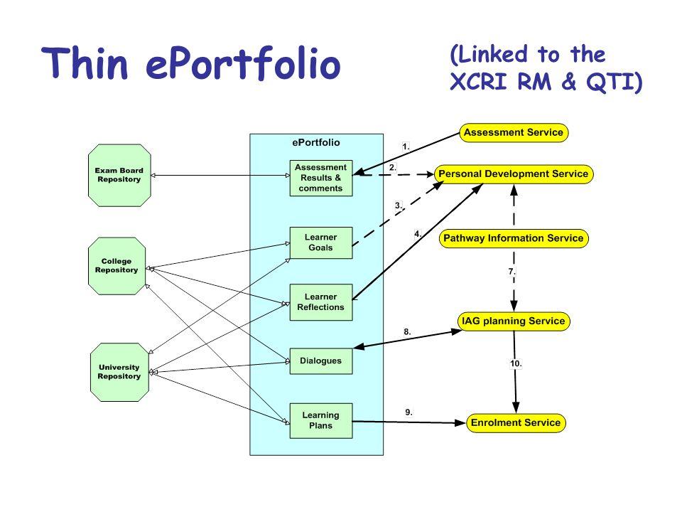 Thin ePortfolio (Linked to the XCRI RM & QTI)